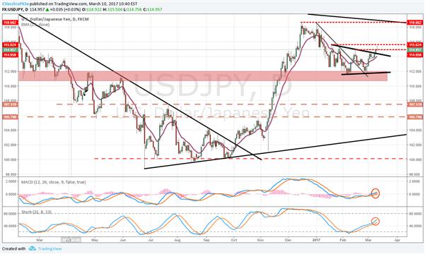 Bevorstehender USD/JPY-Long - Nikkei 225 als Bestätigung