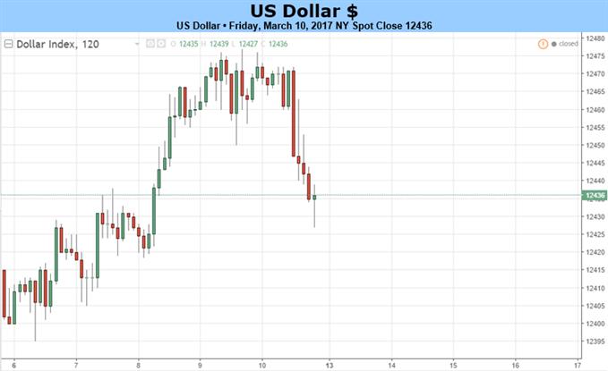 Dollar wird in der nächsten Zinsanhebung weniger Unterstützung finden; geldpolitische Versprechen