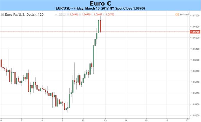 EZB-Straffungswende und Macrons besser werdende Umfrageergebnisse verleihen dem Euro einen Schub