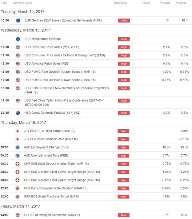 Strategy Webinar: USD, EUR Crosses in Focus as Markets Await Yellen