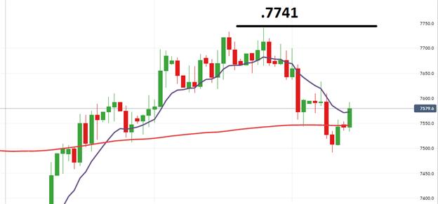 La paire AUD/USD en attente d'un breakout