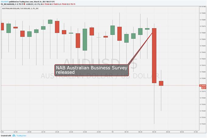 Australian Dollar Slips As Business Confidence Retreats