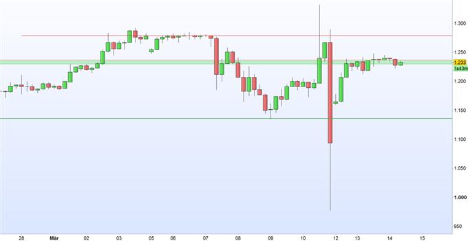 """Bitcoin: """"rote Linien"""" nicht überkreuzen"""
