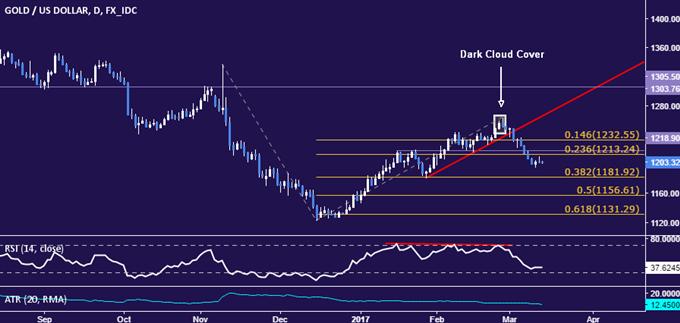 Crude Oil Selloff May Resume on OPEC Report, API Data