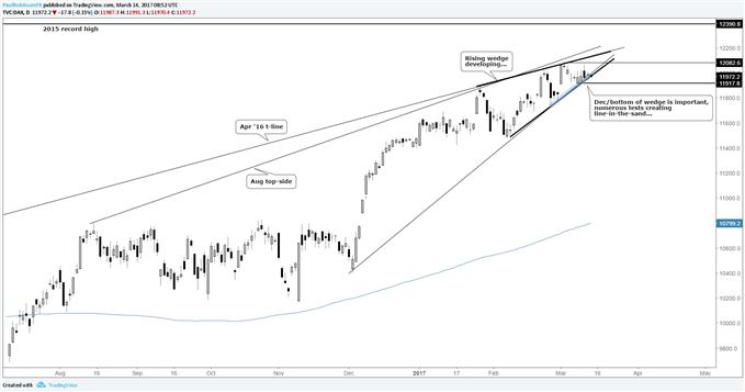 Technischer Ausblick DAX: Schwanken an der Trendunterstützung, Muster immer noch im Spiel
