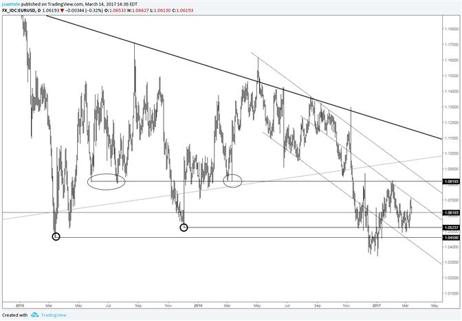 ارتفاع زوج العملات اليورو مقابل الدولار الأمريكي EUR/USD يواجه صعوبات عقب اختبار خط القناة الداخلية