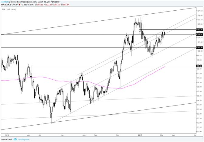 US Dollar Index Resistance Pullback Resistance Pullback Resistance…