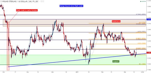 Analyse technique de la paire GBP/USD : Le range du cable proche du support avant la décision du FOMC, BoE