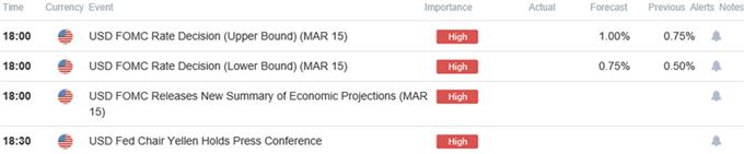 EUR/USD Weakness Persists- Bearish Series Takes Shape Ahead of FOMC