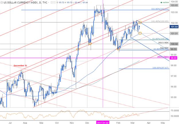 """Le Dollar Index (DXY) prêt pour Yellen : Voici le """"plan de jeu"""" du FOMC"""