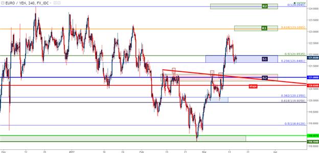 Long EUR/JPY au marché