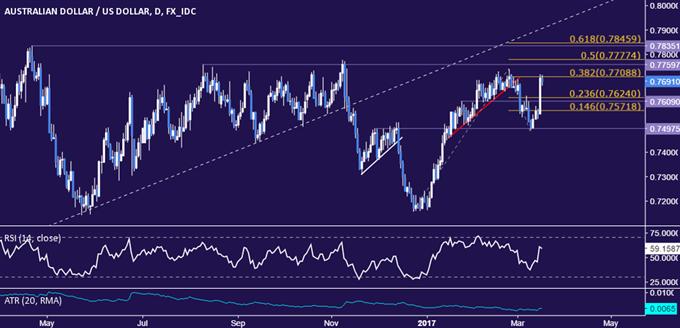 AUD/USD Technical Analysis: Sharp Gains Seem Corrective