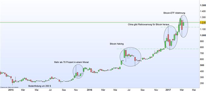 Bitcoin das Volatilitätsmonster