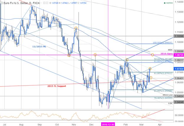 EUR/USD : le rallye d'après la réunion du FOMC teste la résistance initiale