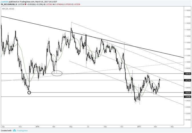 Le point bas supérieur de l'EUR/USD se confirmerait au-dessus de 1.0820