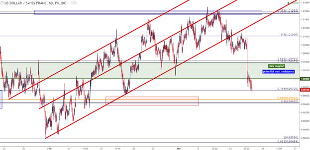 FOMC, BoJ, SNB, BoE: A Price Action Recap