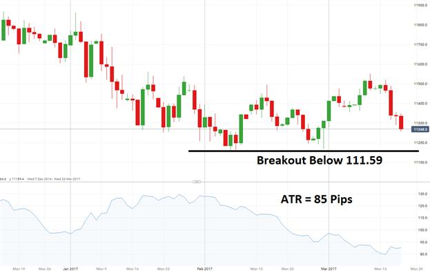 Breakout baissier de l'USD/JPY en attente