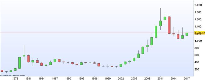 Gold versus Bitcoin: Eine Wiederholung der Vergangenheit?