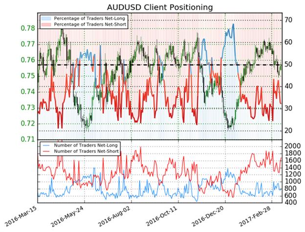 Les prévisions sur le Dollar australien deviennent haussières une fois de plus