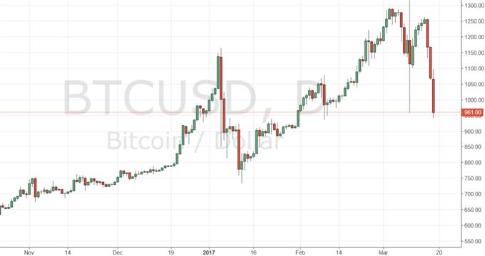 Bitcoin und Ethereum im Crashmodus?