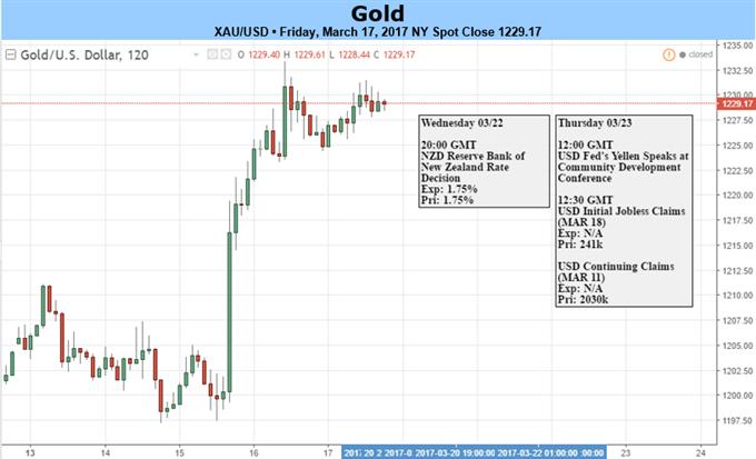 أسعار الذهب ترتفع نظراً لانخفاض الدولار الأمريكي - والأنظار تترقب مقاومة أولية عقب الارتفاع الناشئ عن قرار لجنة السوق المفتوحة الفيدرالية