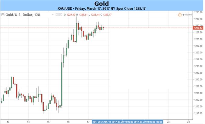 Le prix de l'or est au zénith alors que l'USD chute - Le rallye suite aux décisions du FOMC vise la résistance initiale