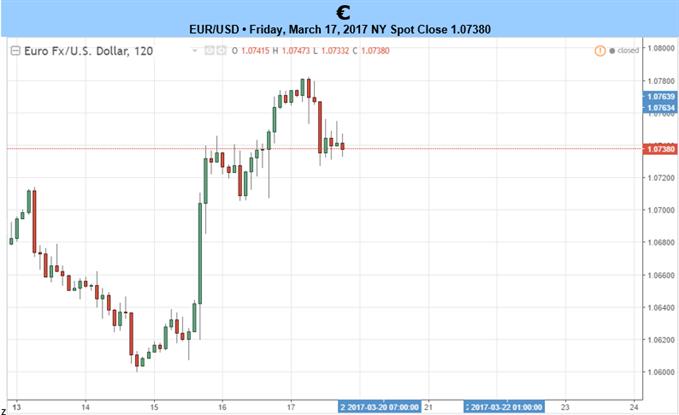 Le risque politique pour la zone euro se dissipe ce qui renforce les perspectives de la paire EUR/USD