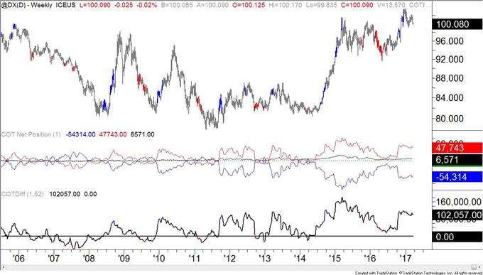 COT-British Pound Record Net Speculative Short Position