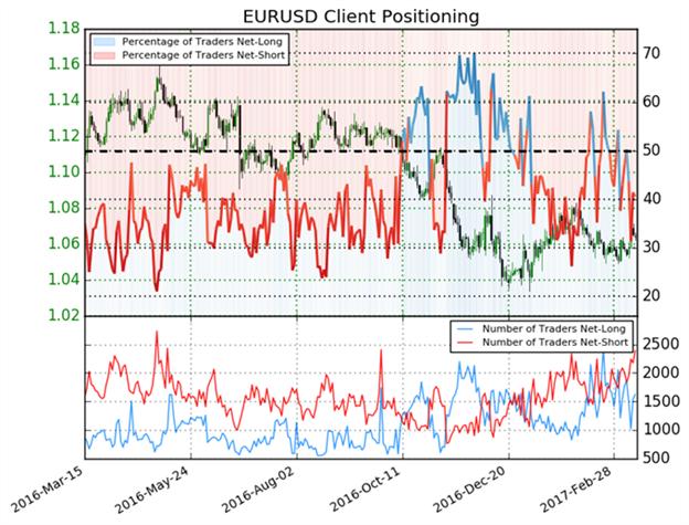 Euro- Ausblick bleibt unklar bis zu diesen Veränderungen