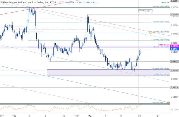 NZD/CAD 240min Chart