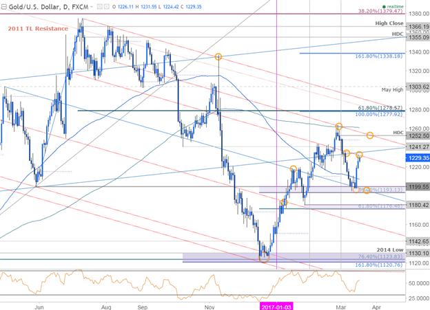 Goldpreis glänzt bei fallendem US-Dollar; FOMC-Rally steht vor anfänglichem Widerstand