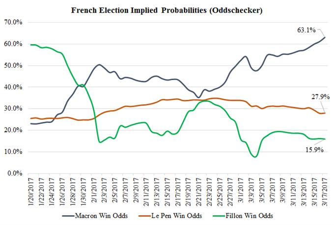 Schwindendes politisches Risiko für Eurozone stärkt Aussichten für EUR/USD