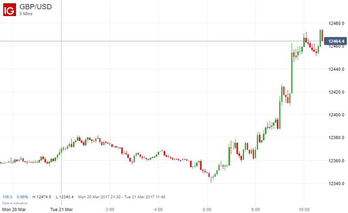 UK Inflation Shoots Higher, British Pound Soars