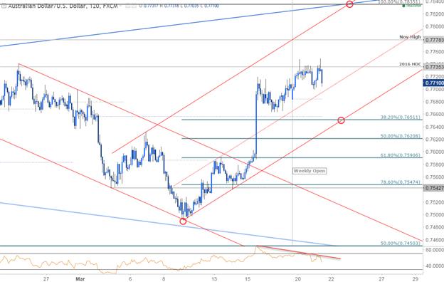 AUD/USD 120min Chart