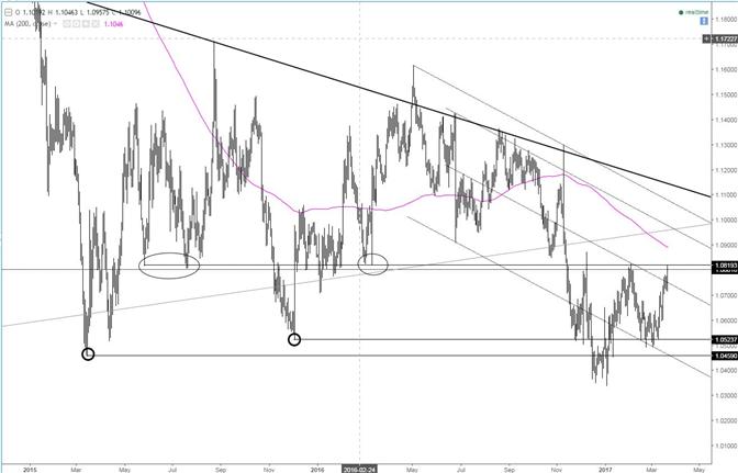 EUR/USD an der Bullen/Bären-Trennlinie im Bereich 1,08 USD auf der Suche nach mehr