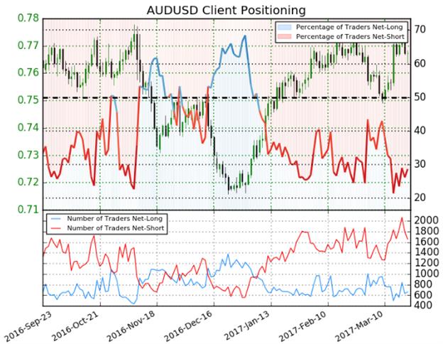 Near-term Setups in AUD/USD, EUR/USD & DXY