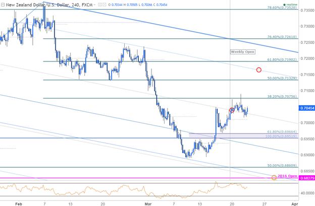 NZD/USD wartet auf RBNZ: Strategie und Level, die man kennen sollte