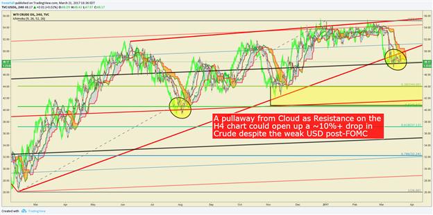 Crude Oil Price Forecast: Bearish Evidence Is Gathering Steam