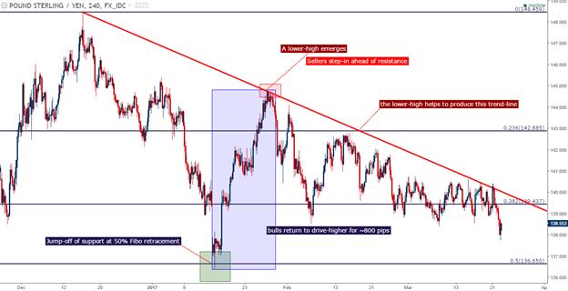 GBP/JPY Technical Analysis: The Big Move Awaits