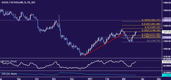 Gold Prices May Extend Advance as Yellen, Kashkari Speak