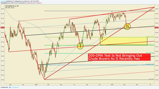 Ölpreisprognose: Hinweise auf einen Bärenmarkt verdichten sich