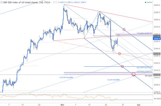 S&P 500 240min Chart