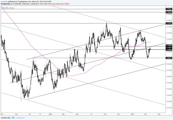NZD/USD Still Struggling below the Channel Center Line