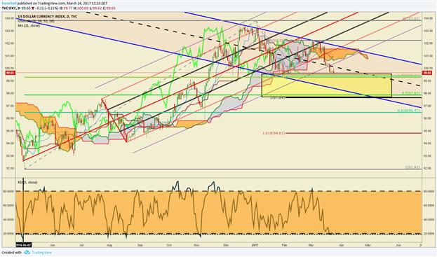 Dollar Technical Analysis: USD Breaks From Larger Bullish Channel