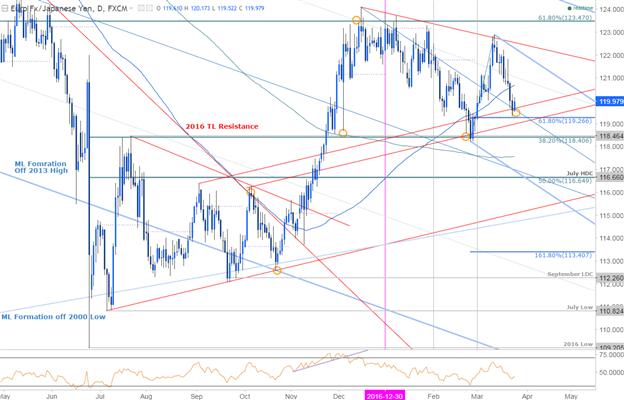 EUR/JPY : possible retournement à court terme