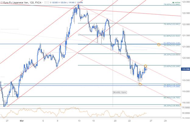 EUR/JPY 120min Chart
