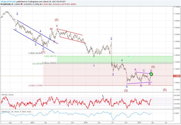 GBP/USD nimmt Form eines Dreiecksmusters an