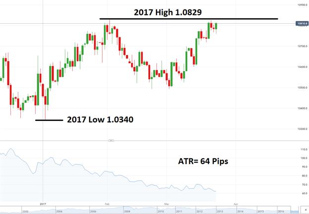 L'EUR/USD se prépare pour une évasion haussière