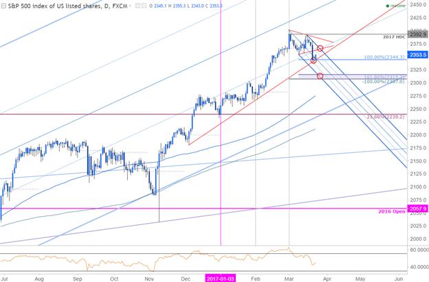 S&P 500 schwankt - wichtige Level, die man kennen sollte