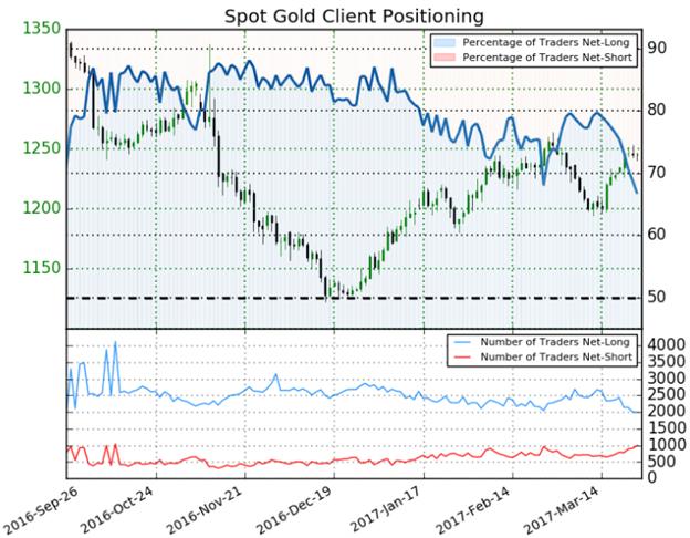 Le prix de l'or récupère toute la baisse de mars – Le FOMC, le PIB américain au centre de l'attention